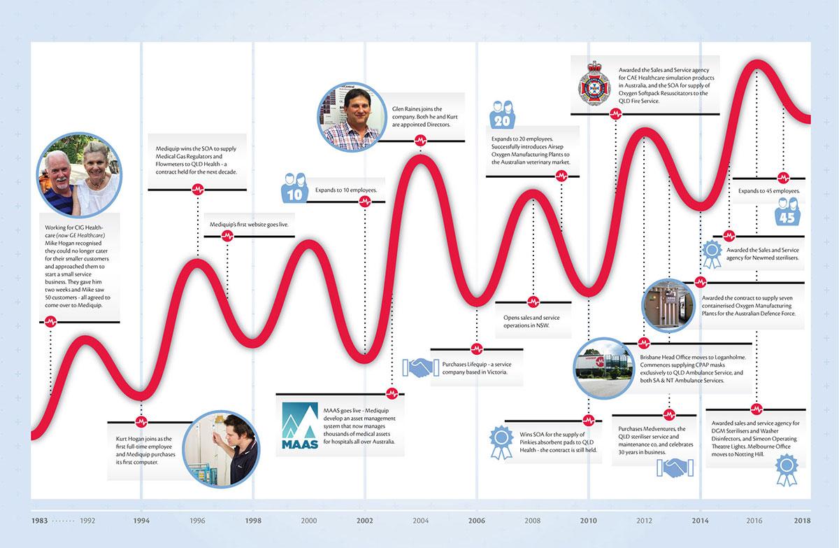 Mediquip Infographic